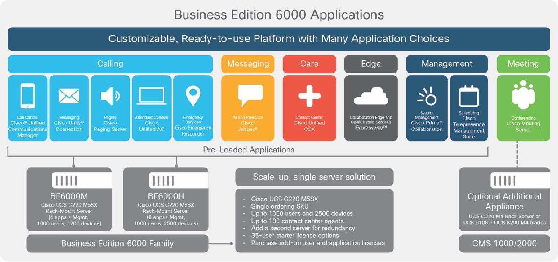 Cisco BE6000 Applications