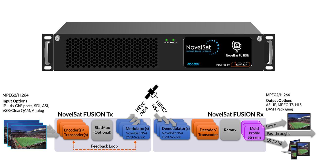 Novelsat Fusion